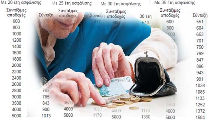 Λίγοι θα είναι στο μέλλον οι «προνομιούχοι» με καθαρή σύνταξη άνω των 1000 €
