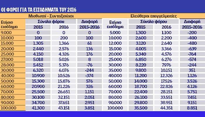 Φόροι 2016