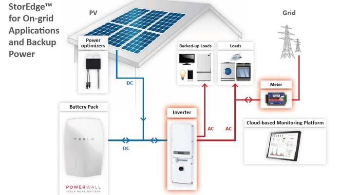 Tesla's «PowerWall»: Η οικιακή μπαταρία που με τα ηλιακά πάνελ μπορεί να αλλάξει πολλά
