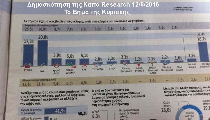 Τι δείχνει νέα δημοσκόπηση της Κάπα Research για το Βήμα της Κυριακής