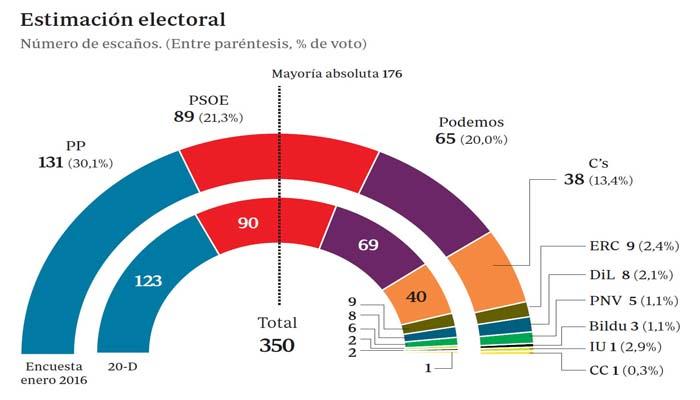 Ισπανία: Πρώτος ο Ραχόι, δεύτεροι οι Σοσιαλιστές και τρίτος ο Ιγκλέσιας των Podemos