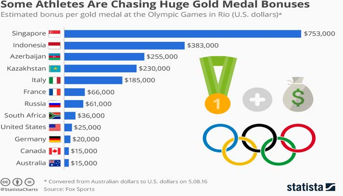 Πόσα λεφτά θα πάρει ο κάθε «χρυσός» Ολυμπιονίκης;
