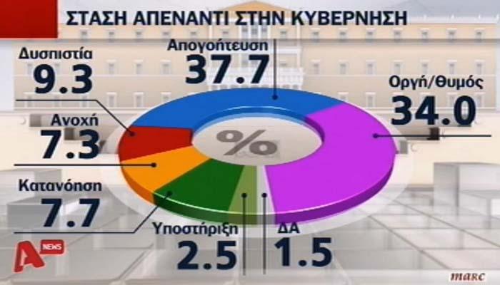 Δημοσκόπηση Μarc: Απογοητευμένοι οκτώ στους 10 Έλληνες