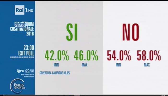 Ιταλία: Προβάδισμα του Όχι δίνουν τα exit poll