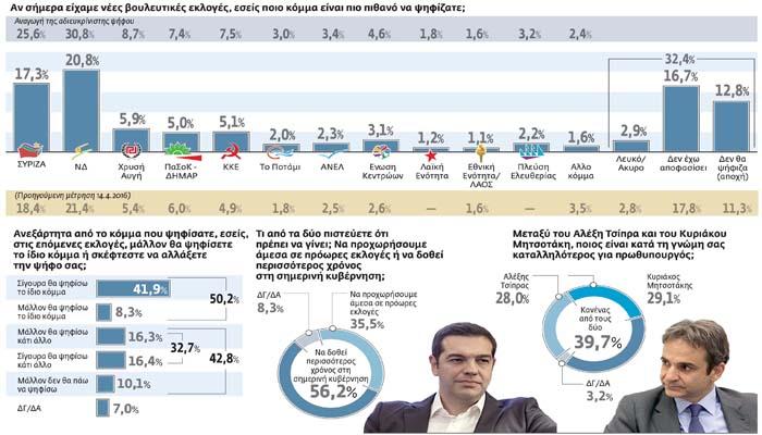Προβάδισμα 6,3% για τη ΝΔ έναντι του ΣΥΡΙΖΑ σε νέα δημοσκόπηση