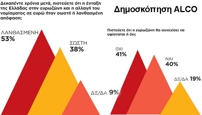 Καμπανάκι από ALCO: Οι Έλληνες γυρίζουν την πλάτη στο ευρώ