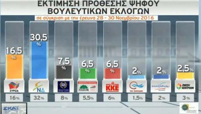 ΠΑΜΑΚ: Άνετα πρωτη η ΝΔ με 14,5 από το ΣΥΡΙΖΑ και στην κοινωνία διάχυτη απαισιοδοξία