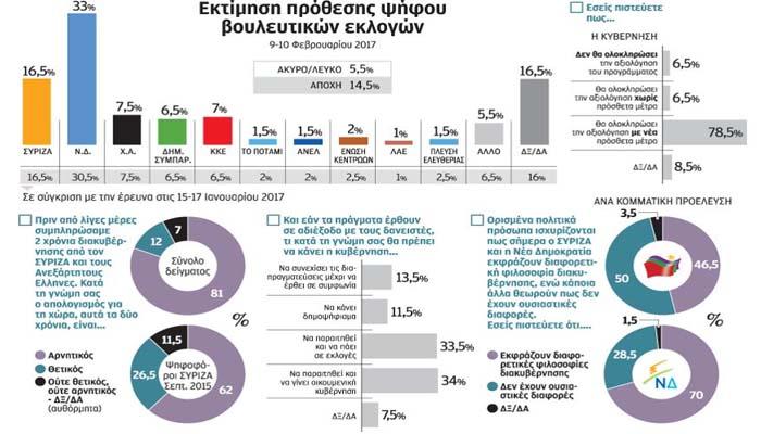 Δημοσκόπηση ΠΑΜΑΚ: Γενικευμένη αποδοκιμασία της διετίας ΣΥΡΙΖΑ