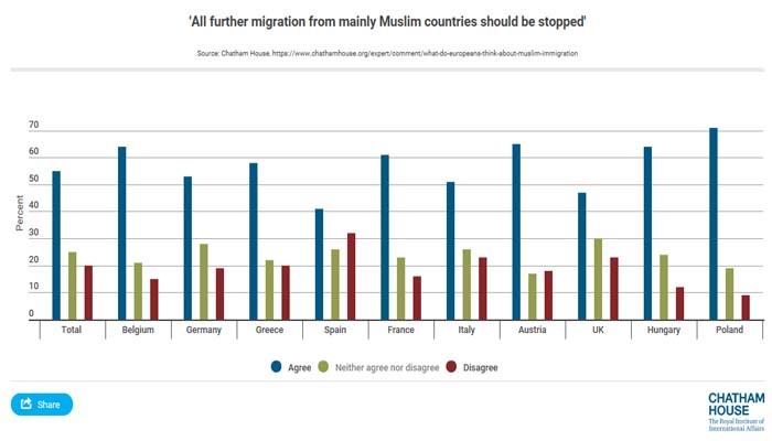 Βρετανική δημοσκόπηση: To 58% των Ελλήνων θα ήθελε ένα αντιμεταναστευτικό διάταγμα σαν εκείνο του Τραμπ