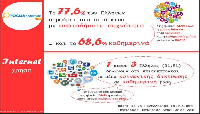 Έρευνα: Η σχέση των Ελλήνων με το διαδίκτυο