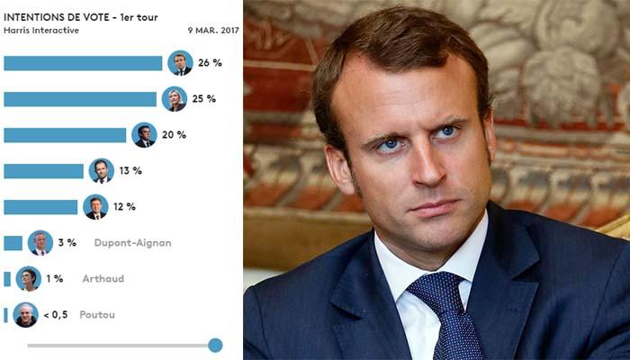 Γαλλία: Νίκη Μακρόν από τον α' γύρο δείχνει νέα δημοσκόπηση