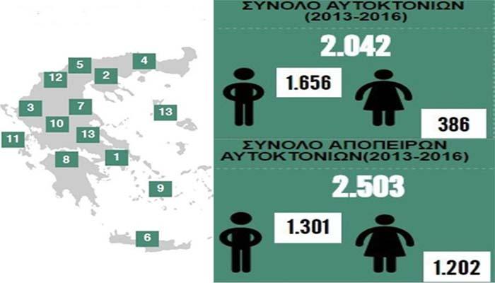 Στην Ελλάδα της κρίσης: Δύο απόπειρες και μία αυτοκτονία κάθε μέρα
