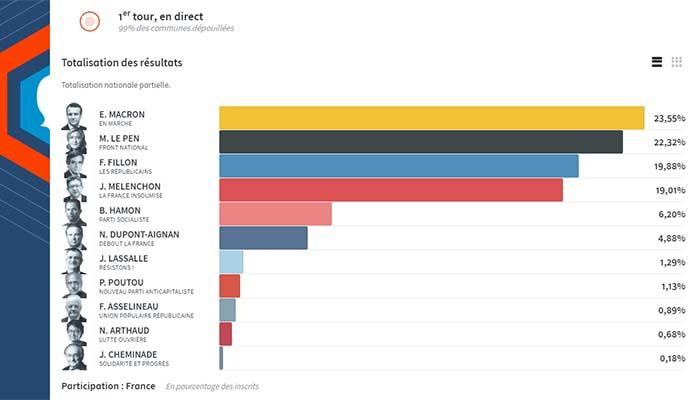 Γαλλία: Νέα ανατροπή και επιβεβαίωση των exit polls – Μπροστά ο Εμανουέλ Μακρόν
