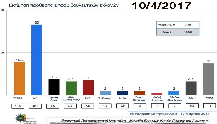 ΠΑΜΑΚ: Δεν πείθει η «σκληρή διαπραγμάτευση» γι' αυτό το προβάδισμα της ΝΔ φτάνει στο 17,5%