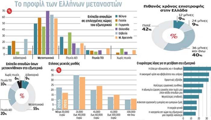 Αυξήθηκε η διαρροή σαραντάρηδων Ελλήνων μεταναστών