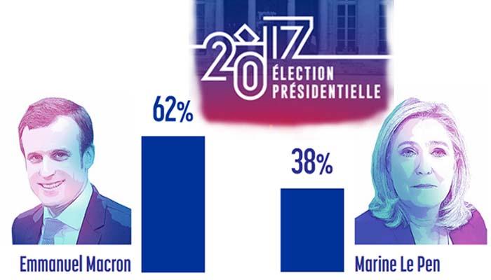 Γαλλία: Με 62% προηγείται ο Μακρόν έναντι 38% της Λε Πεν λίγο πριν ανοίξουν οι κάλπες