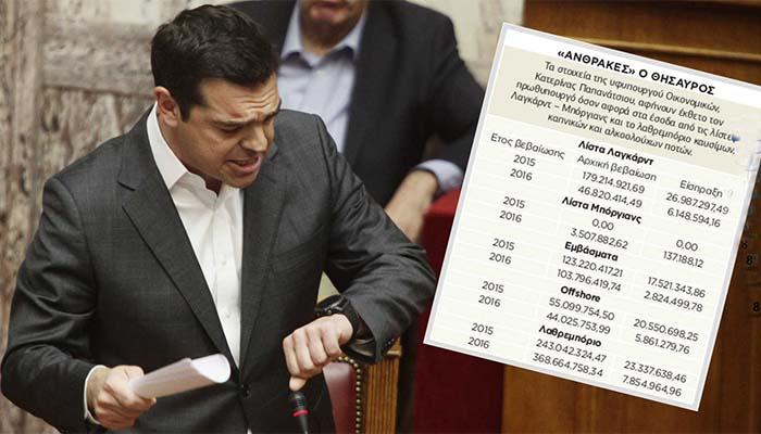 Ελάχιστα τα έσοδα από τις περίφημες λίστες και λαθρεμπόριο που ευαγγελιζόταν η κυβέρνηση ΣΥΡΙΖΑΝΕΛ