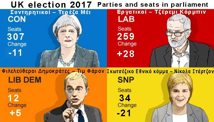 Πύρρεια νίκη για τη Μέι στις εκλογές της Βρετανίας