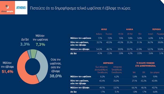 Δημοσκόπηση: Το 56% θεωρεί ότι το δημοψήφισμα του 2015 έβλαψε την Ελλάδα