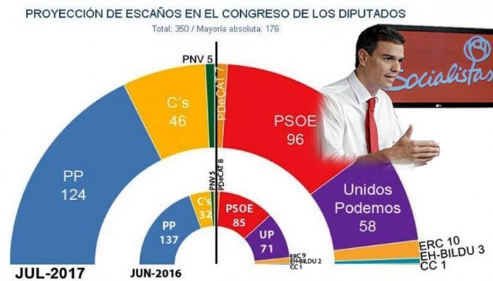 Ο Πέδρο Σάντσεθ αλλάζει τον πολιτικό χάρτη στην Ισπανία και φθείρει τους Podemos