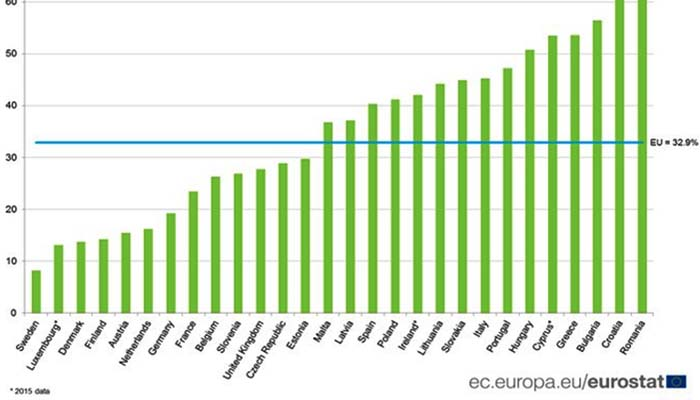 Eurostat: Πολυτέλεια πια οι επταήμερες διακοπές για τους Ευρωπαίος ανάμεσα του και οι Έλληνες