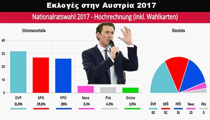Αυστριακές εκλογές: Πρώτο το Λαϊκό Κόμμα του Σεμπάστιαν Κουρτς και ακολουθούν οι Σοσιαλδημοκράτες