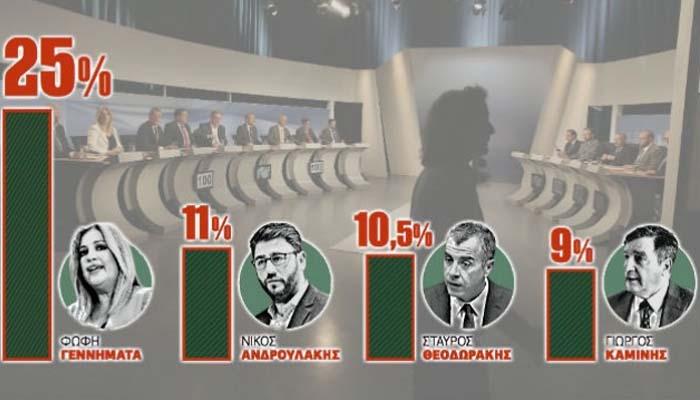 Prorata: Πρώτη η Φώφη στην Κεντροαριστερά - σκληρή μάχη για τη δεύτερη θέση