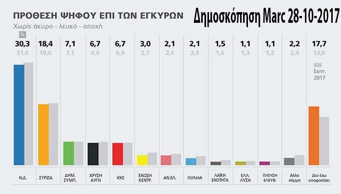 Δημοσκόπηση: Μπροστά η ΝΔ με 11,9 μονάδες από το ΣΥΡΙΖΑ