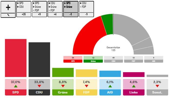 Εντυπωσιακή νίκη του SPD στην Κάτω Σαξονία