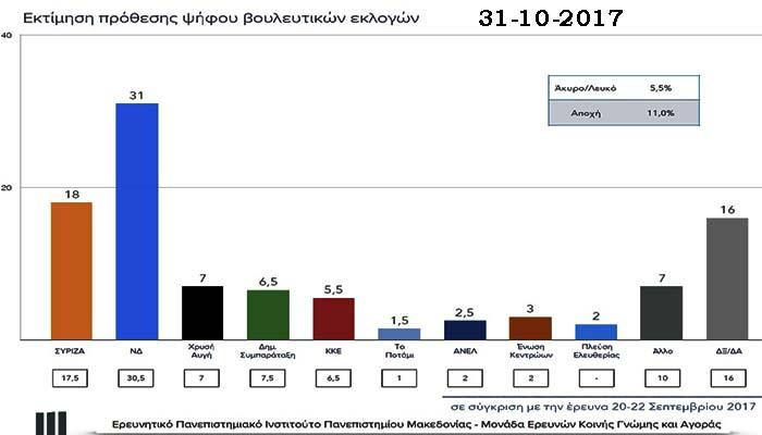 Νέα δημοσκόπηση ΠΑΜΑΚ: Με 13 μονάδες προηγείται η ΝΔ του ΣΥΡΙΖΑ