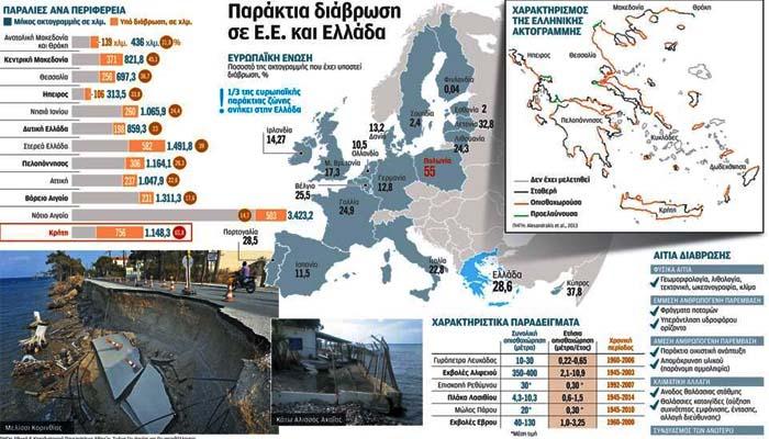 Επιταχύνεται η διάβρωση των ακτών της Ελλάδος