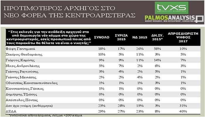 Palmos Analysis: Ποιος προηγείται στην κούρσα της ηγεσίας για την κεντροαριστερά
