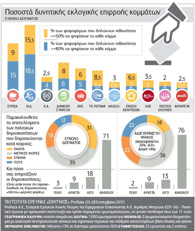 Δημοσκόπηση ProRata: Στις 10 μονάδες η διαφορά ΝΔ & ΣΥΡΙΖΑ
