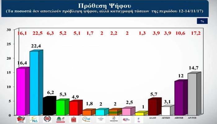 Δημοσκόπηση Alco: Στις 7,1 μονάδες η διαφορά ΝΔ - ΣΥΡΙΖΑ