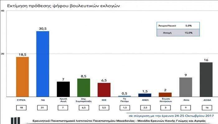 Δημοσκόπηση ΠΑΜΑΚ: Με 12% προηγείται η ΝΔ του ΣΥΡΙΖΑ