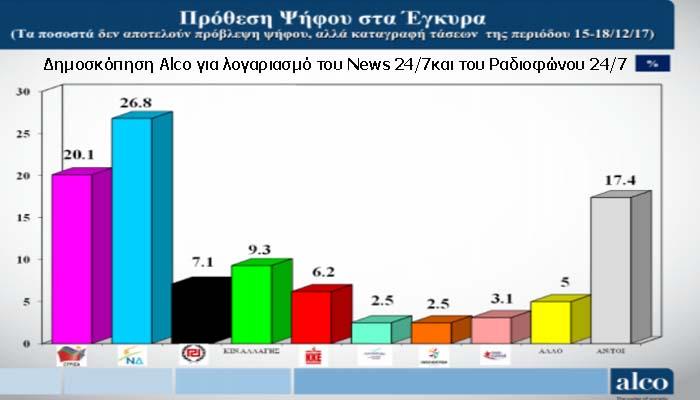 ALCO: Συνεχίζεται η μείωση της διαφοράς ΣΥΡΙΖΑ - ΝΔ - Αυξάνει τα ποσοστά του το Κινήμα Αλλαγής