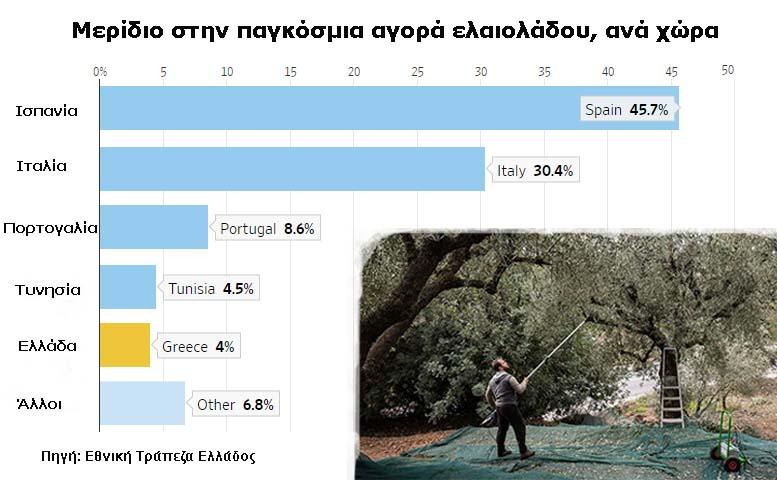 Wall Street Journal: Ένα «μάθημα» από το ελληνικό ελαιόλαδο για τα οικονομικά εμπόδια στη χώρα