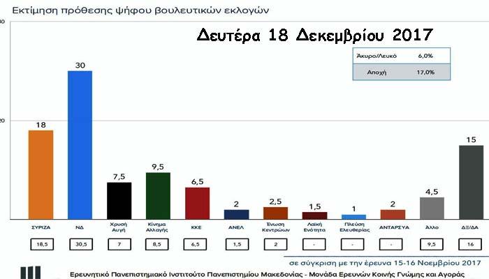 Δημοσκόπηση ΠΑΜΑΚ: Εξακολουθεί να προηγείται με 12% η ΝΔ του ΣΥΡΙΖΑ