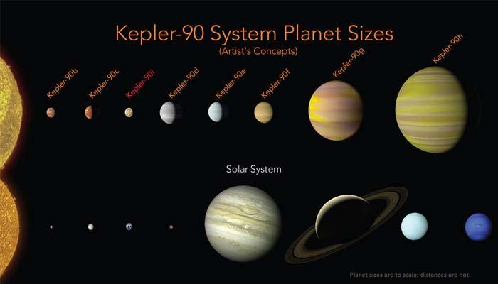 NASA: Ανακαλύφθηκε ηλιακό σύστημα με πλανήτες όμοιο με αυτό της Γης
