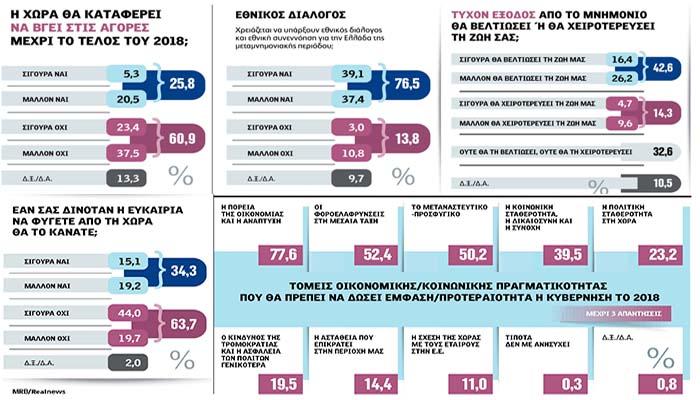Δημοσκόπηση MRB: Δεν «βλέπουν» καθαρή έξοδο από το μνημόνιο 7 στους 10 Έλληνες