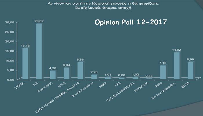 Το Κίνημα Αλλαγής τρίτος πόλος ανάμεσα σε ΝΔ και ΣΥΡΙΖΑ σε δημοσκόπηση της Opinion Poll
