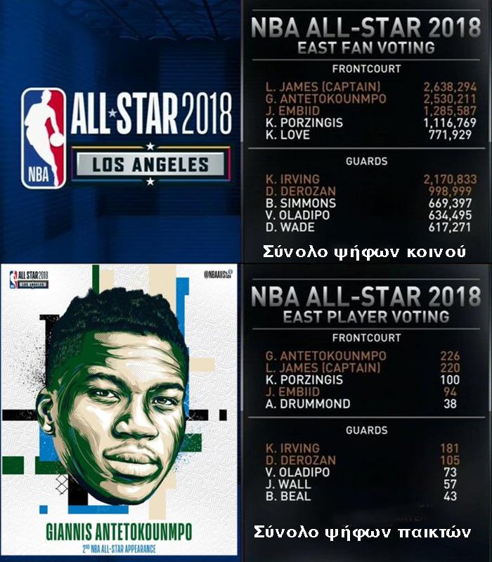 Πάλι βασικός στο All Star ο Αντετοκούνμπο με 2,5 εκατ. ψήφους