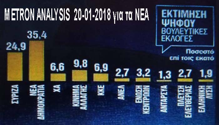 Metron Analysis: Προβάδισμα 10,5 μονάδων της ΝΔ έναντι του ΣΥΡΙΖΑ και δημοψήφισμα για την ονομασία της ΠΓΔΜ