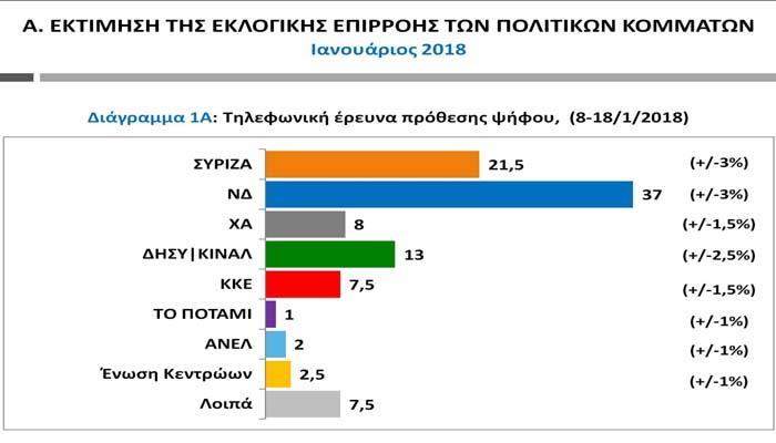 Δημοσκόπηση Public Issue: Η ΝΔ είναι κοντά στην αυτοδυναμία και ο ΣΥΡΙΖΑ «πιέζεται» από το Κίνημα Αλλαγής!