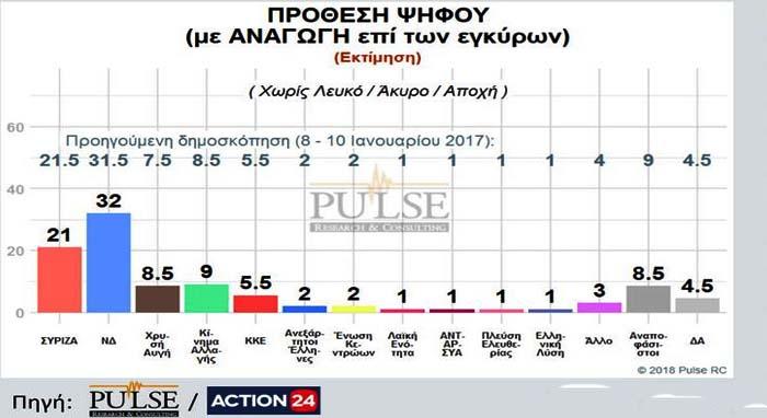 Δημοσκόπηση Pulse: Προηγείται η ΝΔ με 11 μονάδες του ΣΥΡΙΖΑ