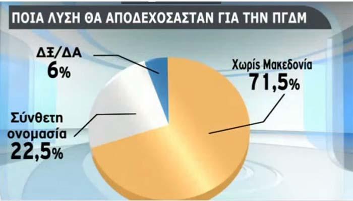Δημοσκόπηση ΠΑΜΑΚ: «Όχι» από το 71,5% στη χρήση του όρου «Μακεδονία»