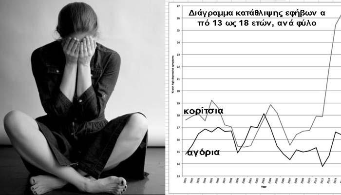 Μανώλης Ανδριωτάκης: κατακόρυφη αύξηση των συμπτωμάτων κατάθλιψης στα κορίτσια