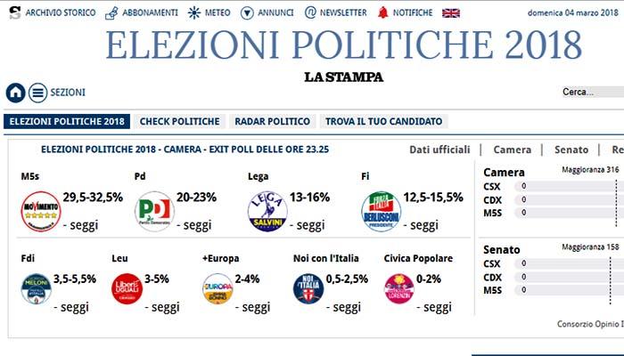 Ιταλία - Exit Polls: Πρώτος ο συνασπισμός της Κεντροδεξιάς, πρώτο κόμμα τα «Πέντε Αστέρια»