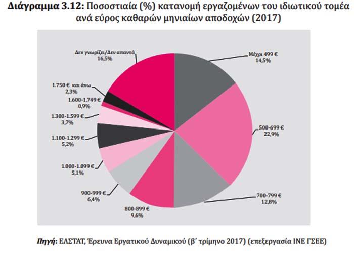 ΣΟΚ από ΙΝΕ-ΓΣΕΕ: Στο 27,5% η ανεργία και όχι στο 20,2%- Στο 35,6% η φτώχεια