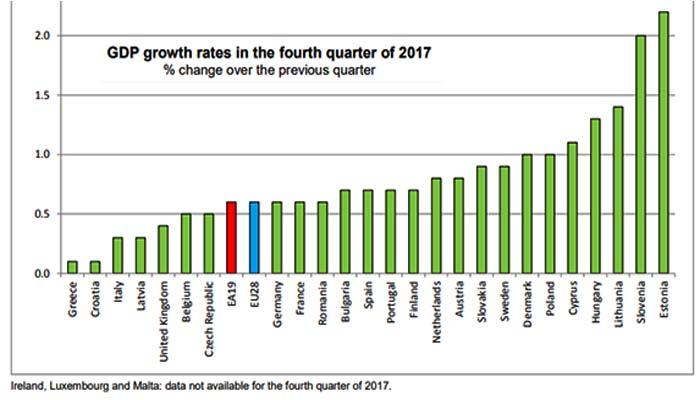Eurostat: Η Ελλάδα στην τελευταία θέση της ανάπτυξη στην Ευρώπη